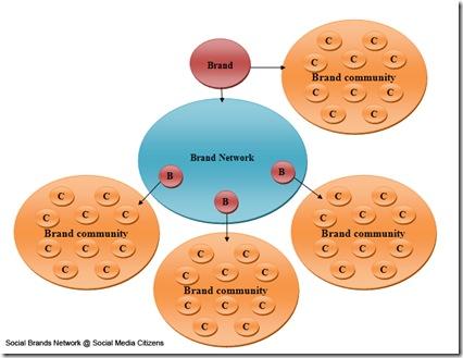 Brand network2