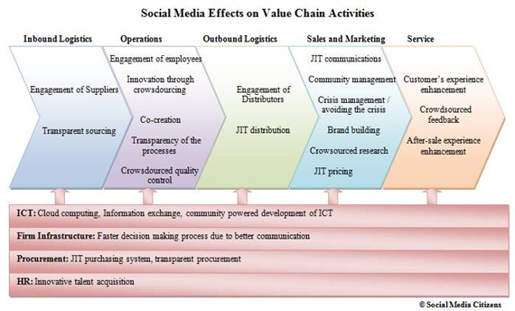 value companies: